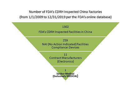 #of FDA Inspected China Facilities 2019-ver2