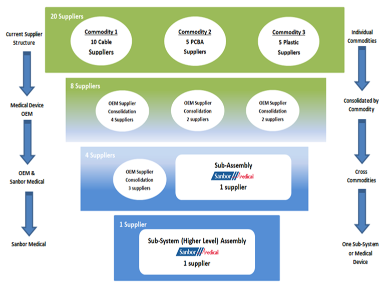 A flowchart showing what Sanbor Medical's commodity consolidation can do.